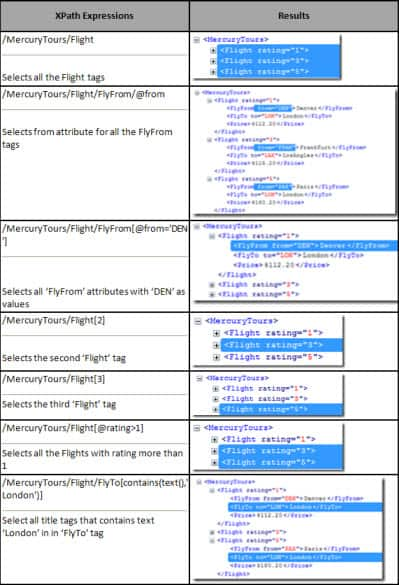 Sample XPath Expressions(Click to enlarge)
