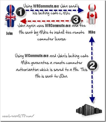 Illustration: Checkout Remote commuter license