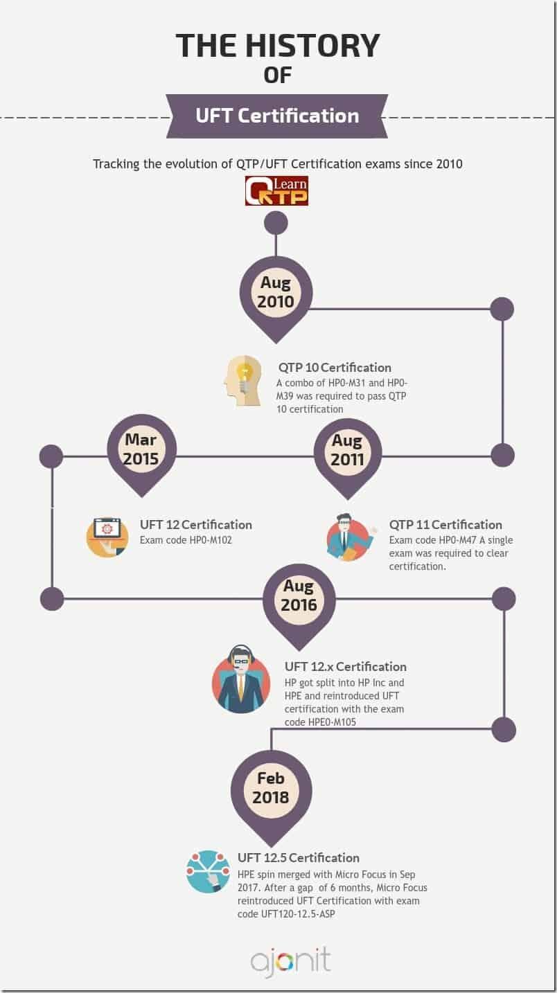 uft certification history