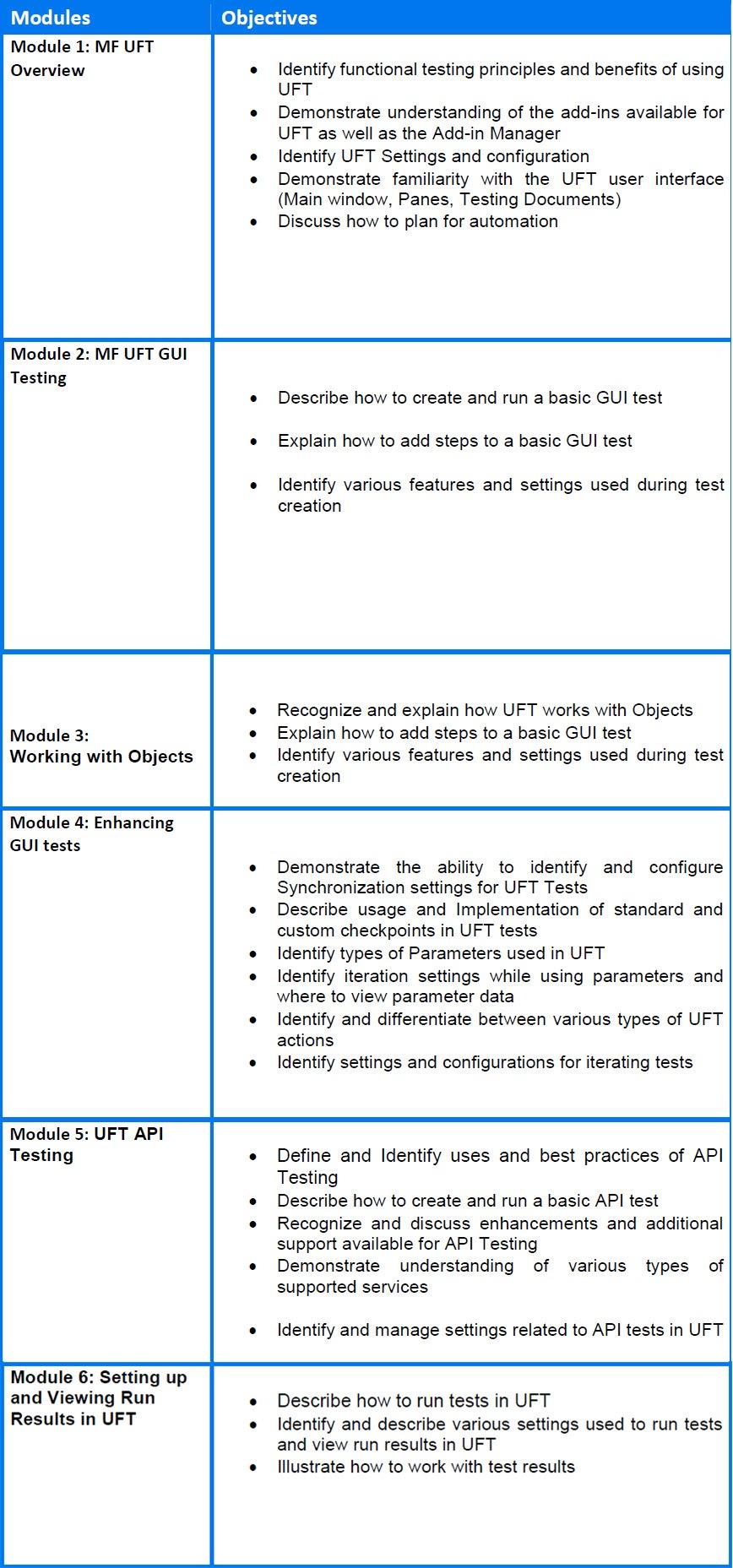 uft certification exam syllabus want