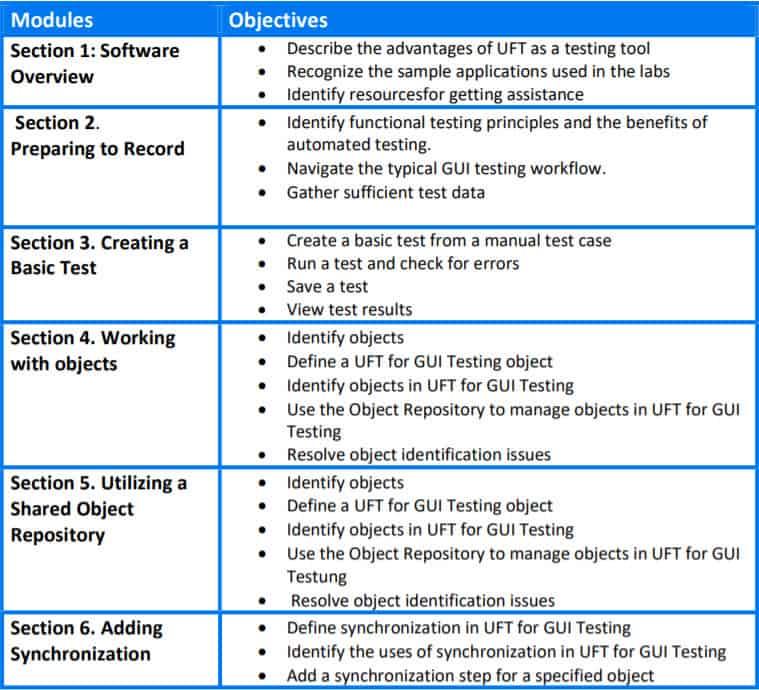 uft certification syllabus cp exam prepare material resources